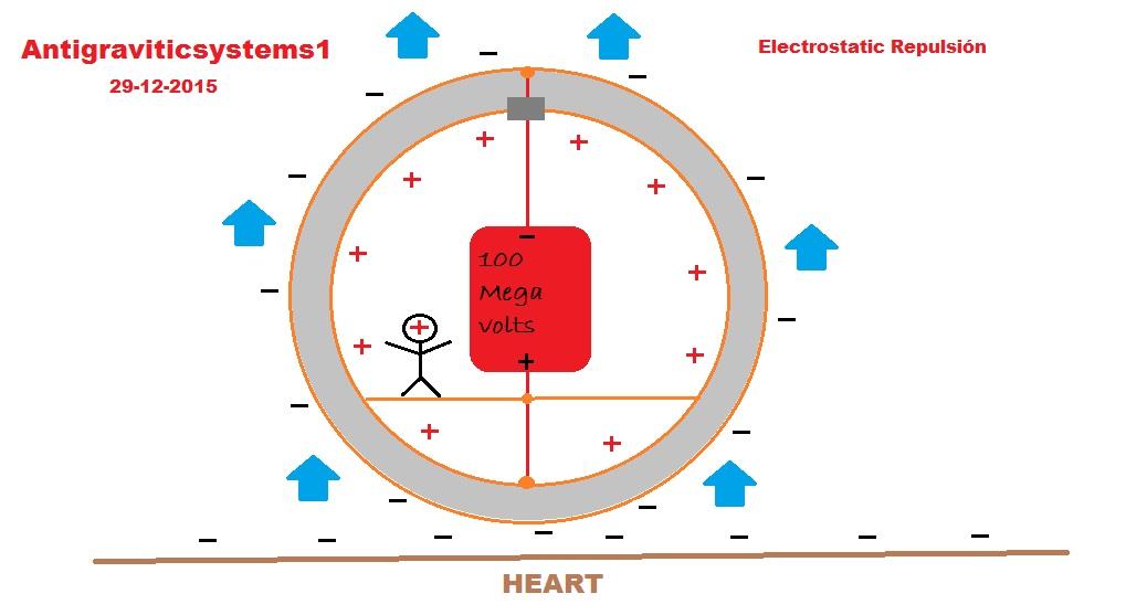 posible sistema de propulsión de campo Electr12