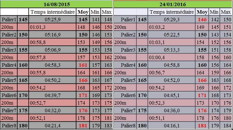 Nono17 ---> 4e test de palier - 16/08/2015 - Page 2 Palier10