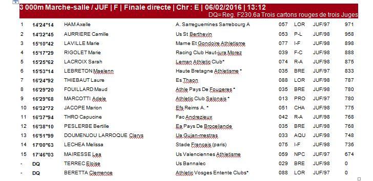 Championnats de France Salle Jeunes- Metz - 6 Février 2016 0_f_210