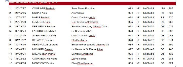 Championnats Masters LIFA - Eaubonne - 13 Février  0_if_210