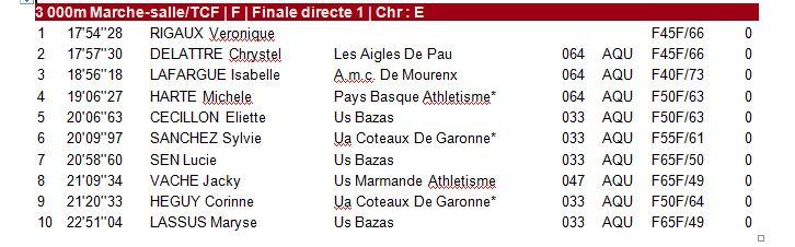 Championnats Vétérans Aquitaine - 14 Février - Bordeaux 1_a_210