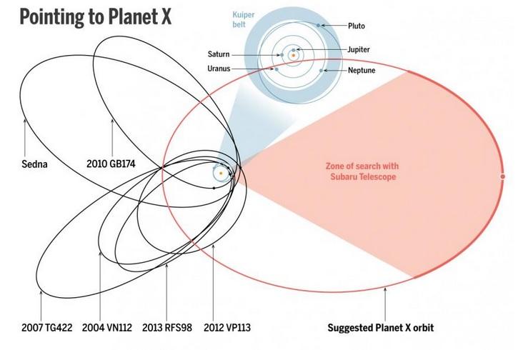 La dixième planète  Planet10