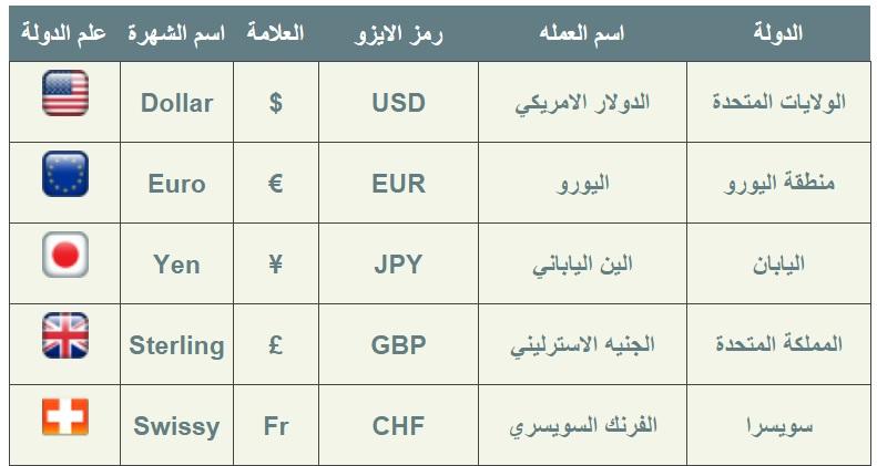 سعر الدولار اليوم - اسعار العملات في مصر - EGhelp