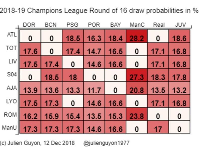 Le calendrier de la Champions/Europa League - Page 26 20181210