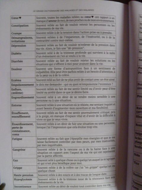 Le dictionnaire des malaises et des maladies / Jacques Martel P1070614