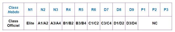Règle sur le classement à partir de septembre 2015 Tablea11