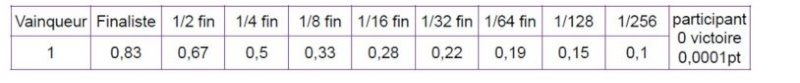 Règle sur le classement à partir de septembre 2015 Tablea12