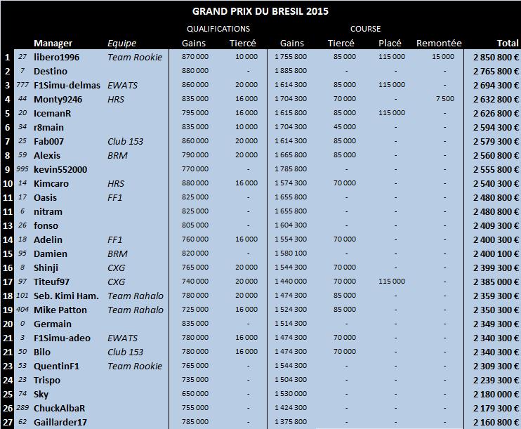 Grand Prix du Brésil 2015 18-bre13