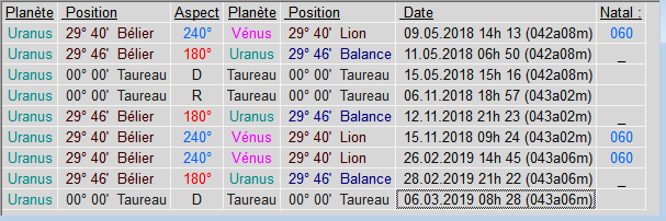 Uranus sextile Vénus Niko_u10