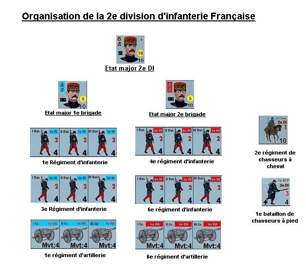 Campagne 2019: Conventions de simulation Organi10