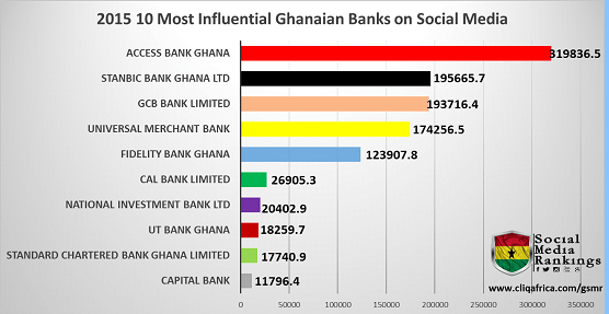 Access Bank Ghana ranks as the 2015 Most Influential Bank on Social Media Ghanai10