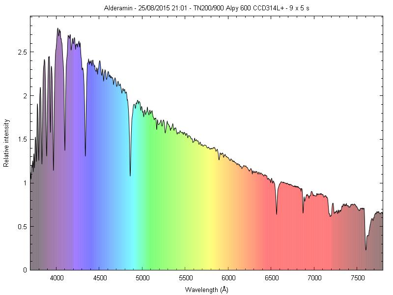 Spectres d'étoiles remarquables _alder10
