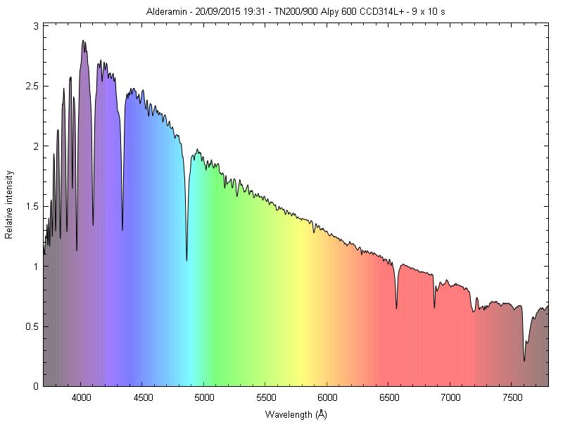 Spectres d'étoiles remarquables _alder11