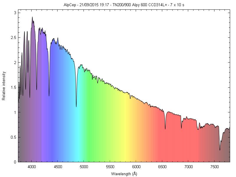 Spectres d'étoiles remarquables _alpce10