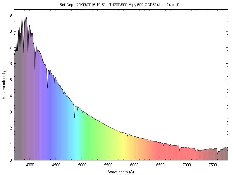 Spectres d'étoiles remarquables _betce10