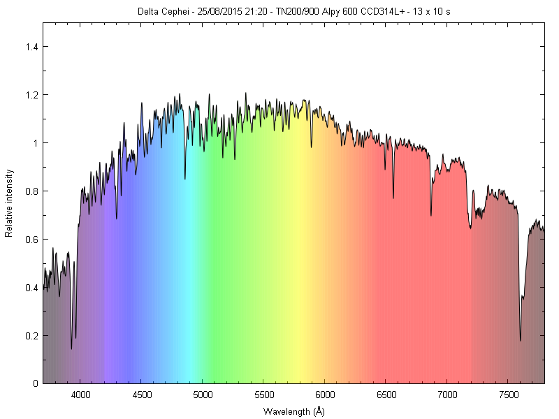Spectres d'étoiles remarquables _delta10