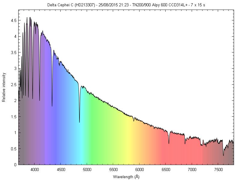 Spectres d'étoiles remarquables _delta11