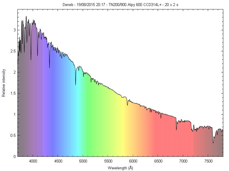 Spectres d'étoiles remarquables _deneb10