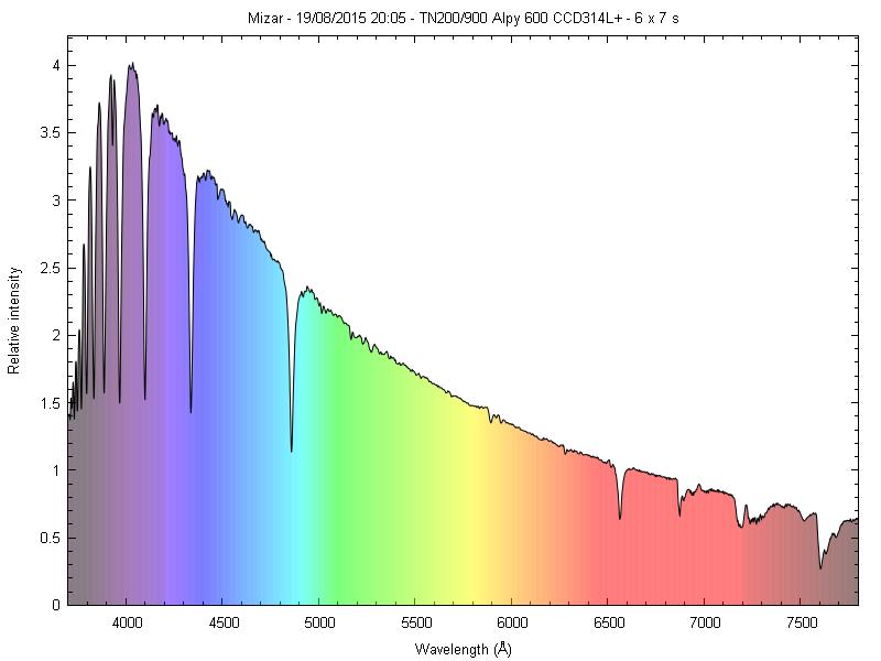 Spectres d'étoiles remarquables _mizar10