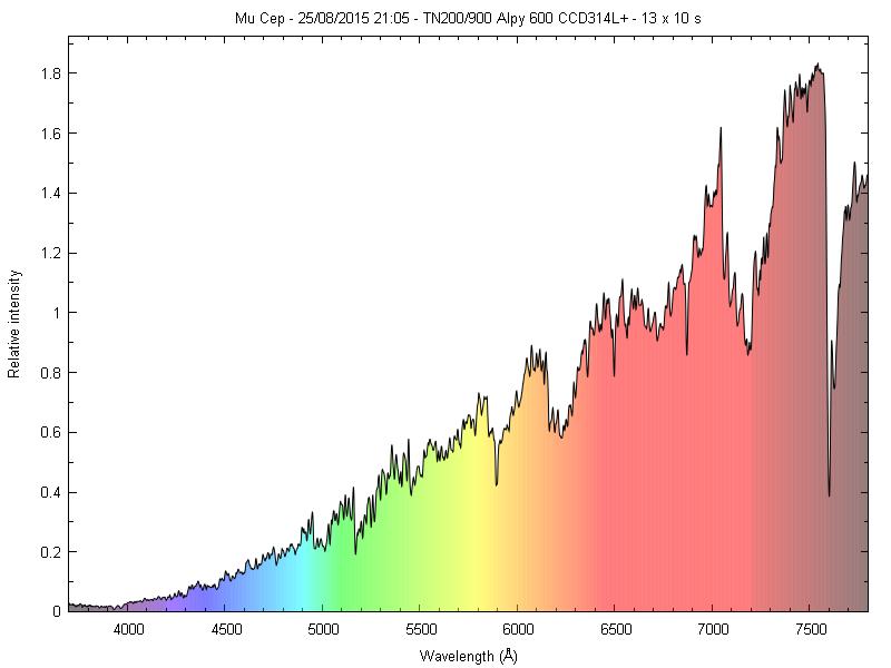 Spectres d'étoiles remarquables _mucep10