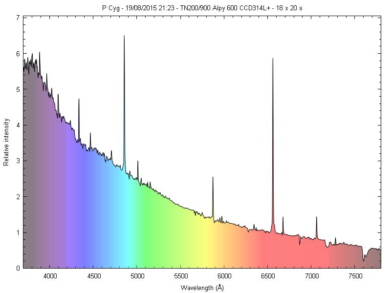 Spectres d'étoiles remarquables _pcyg_10