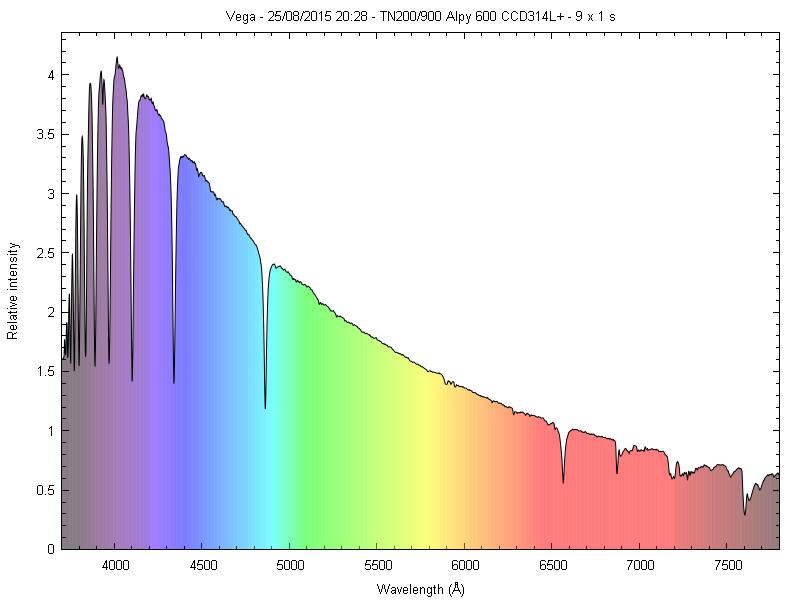 Spectres d'étoiles remarquables _vega_10