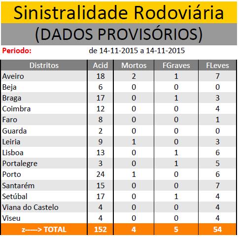 NOVEMBRO 2015 | Sinistralidade Rodoviária - Fonte : Comando Operacional da Guarda Nacional Republicana 1411