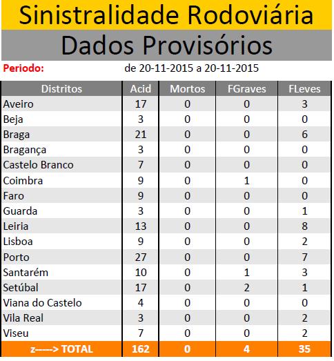 NOVEMBRO 2015 | Sinistralidade Rodoviária - Fonte : Comando Operacional da Guarda Nacional Republicana 20011