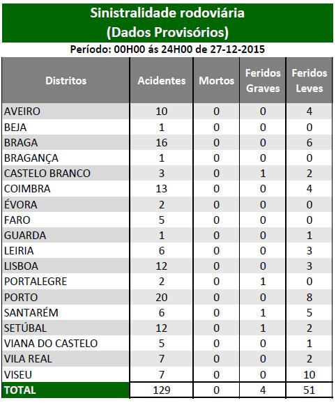 DEZEMBRO 2015 | Sinistralidade Rodoviária - Fonte : Comando Operacional da Guarda Nacional Republicana - Página 2 Sem_ty31