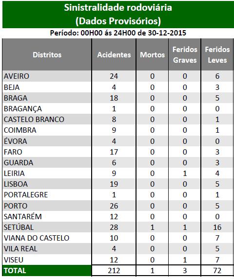 DEZEMBRO 2015 | Sinistralidade Rodoviária - Fonte : Comando Operacional da Guarda Nacional Republicana - Página 2 Sem_ty34