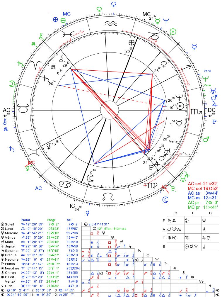 Arcs solaires et transits. Arcs_s10