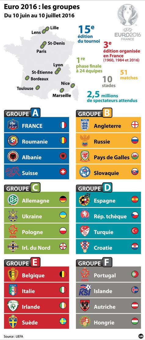 Euro 2016 Groupe10
