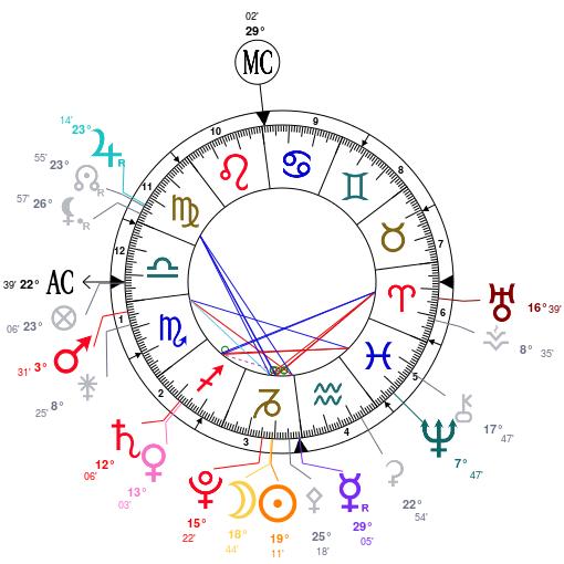 éveil et astrologie Astrot20