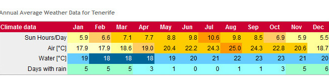 Monthly Mean Temp/Sunshine/Rainfall Data Teneri10
