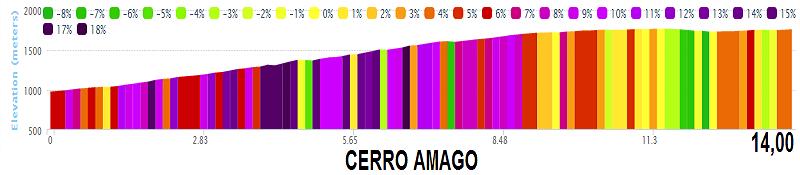 altimetria 4a tappa Terrazas del Portezuelo › Cerro El Amago (140 km) del Tour de San Luis