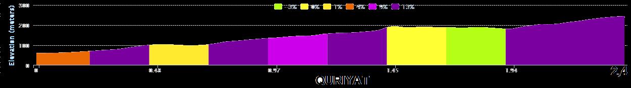 altimetria QURIYAT 2016 » 7th Tour of Oman (2.HC) - 2a tappa » Omantel Head Office › Quriyat (162 km)