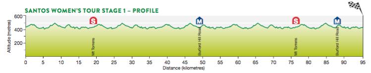 altimetria 1a tappa Mount Torrens › Mount Torrens del Santos Women's Tour Down Under