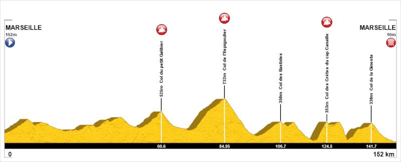 altimetria 2016 » 37th G.P. La Marsigliese - Grand Prix Cycliste la Marseillaise (1.1) Marsiglia Marseille (152.2 km)