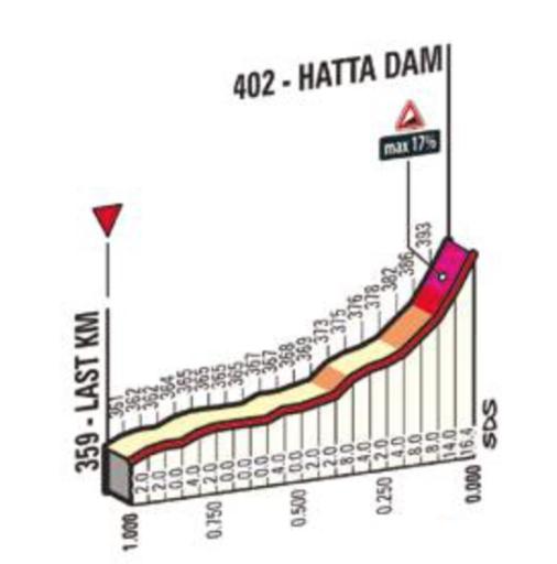 altimetria 2016 » 3rd Dubai Tour (2.HC) - 3a tappa»Dubai ›Hatta Dam (172 km)
