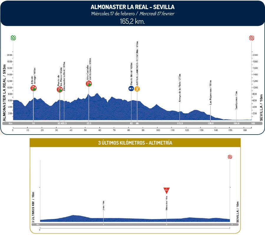 altimetria 2016 » 62nd Vuelta a Andalucia Ruta Ciclista Del Sol (2.1) - 1a tappa » Almonaster la Real › Sevilla (165.2 km)