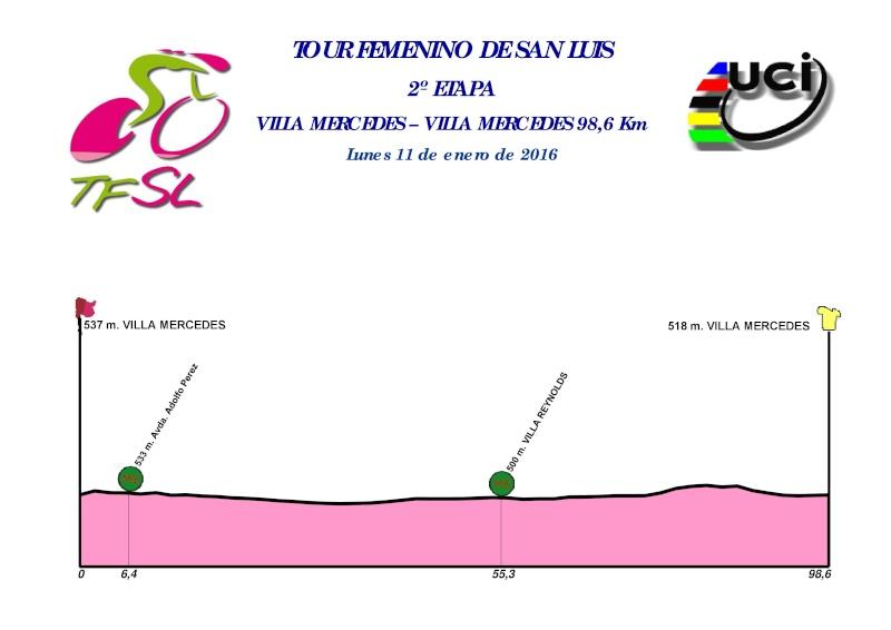 altimetria 2016 2a tappa del Tour Femenino di San Luis