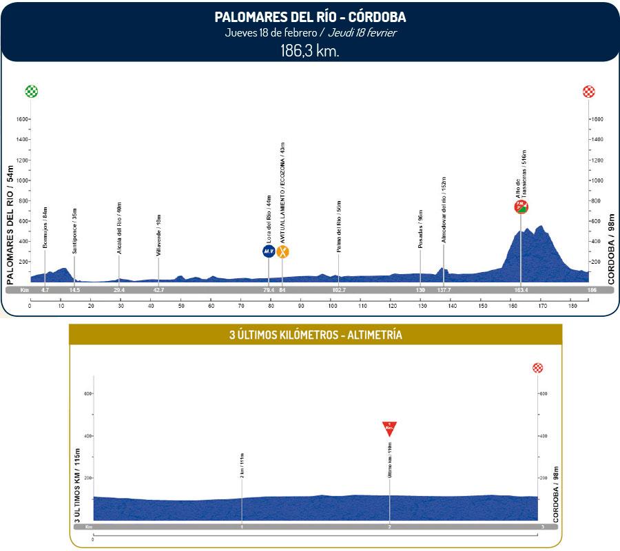 altimetria 2016 » 62nd Vuelta a Andalucia Ruta Ciclista Del Sol (2.1) - 2a tappa » Palomares del Río › Córdoba (186.3 km)