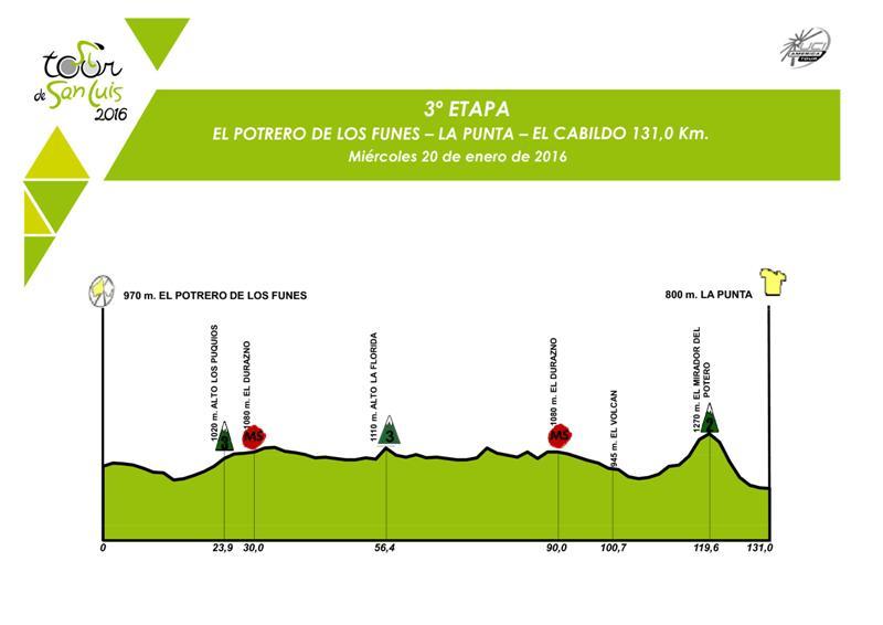 altimetria 3a tappa Potrero de Los Funes › La Punta (Cabildo) (131 km) del Tour de San Luis
