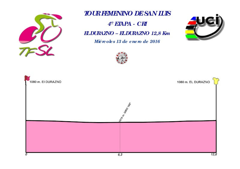 altimetria 2016 4a tappa del Tour Femenino de San Luis