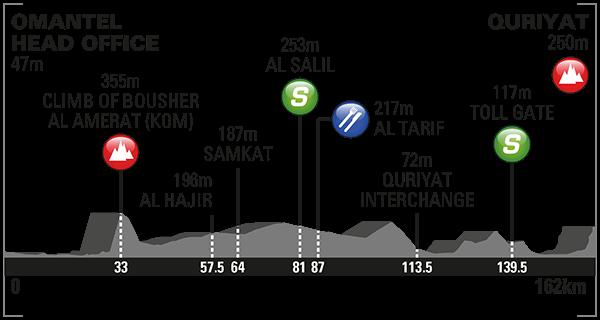 altimetria 2016 » 7th Tour of Oman (2.HC) - 2a tappa » Omantel Head Office › Quriyat (162 km)