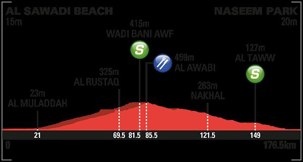 altimetria 2016 » 7th Tour of Oman (2.HC) - Al Sawadi Beach › Naseem Park (176.5 km)