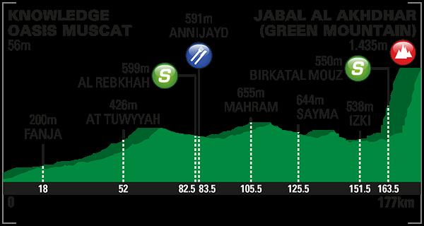 altimetria 2016 » 7th Tour of Oman (2.HC) - 4a tappa » Knowledge Oasis Muscat › Jabal Al Akhdhar (Green Mountain) (177 km)