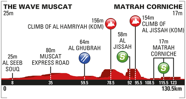 altimetria 2016 » 7th Tour of Oman (2.HC) - 6a tappa » The Wave Muscat › Matrah Corniche (130.5 km)