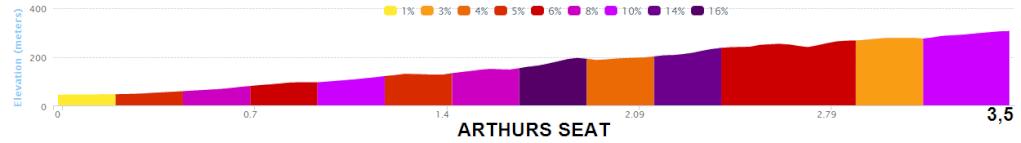 altimetria 2016 ARTHURS SEAT PARK » Herald Sun Tour (2.1) - 2016 » Herald Sun Tour (2.1) - 4a tappa » Arthurs Seat › Arthurs Seat (122 km)
