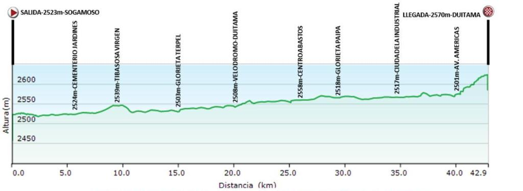 altimetria 2016 » National Championships Colombia - TTT (NC) - Time Trial » Sogamoso › Duitama (43 km)